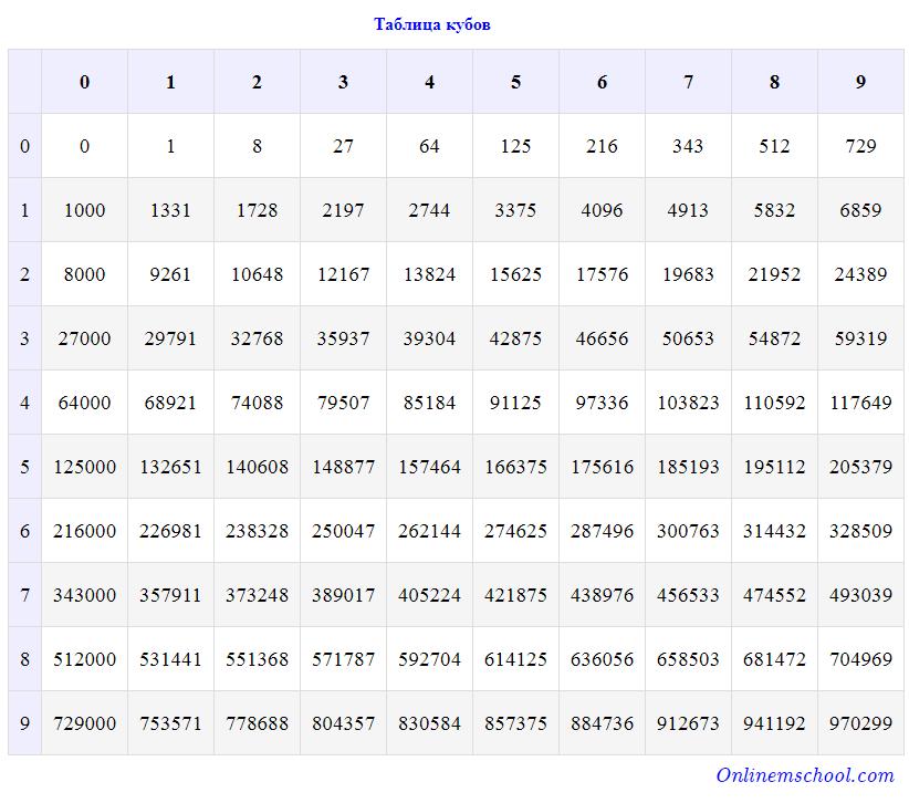 Куб натуральных чисел формула