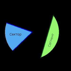 Изображение сектора и сегмента